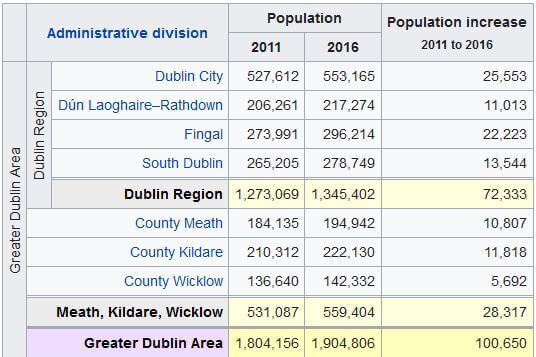population of Greater dublin area